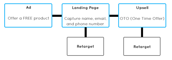 Sales Funnel Leads