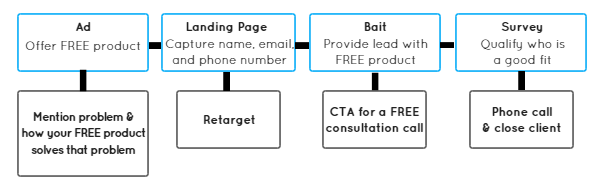 How To Set Up A Sales Funnel