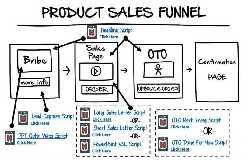 What Is A Sales Funnel Clickfunnels