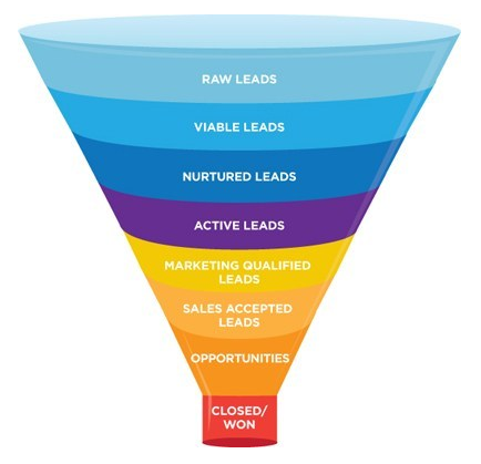 Sales Funnel Website Design