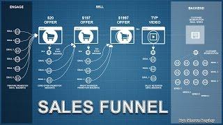 Buying Funnel for your business in Blacksburg, VA
