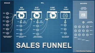 Sales Funnel Steps for your business in Mount Pleasant village, WI