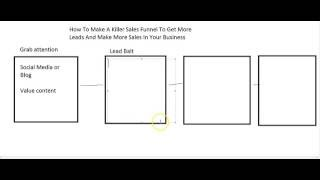 Social Media Sales Funnel for your business in Wausau, WI